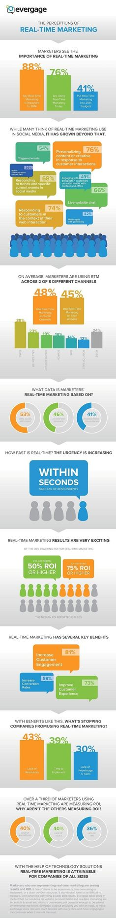 The perception of real-time marketing