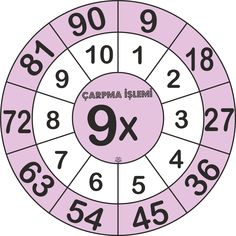 Sağ tıklayıp Resmi farklı kaydet seçeneği ile indirebilirsiniz. Math 2, Third Grade Math, Math School, Fractions, Learn To Read, Anchor Charts, Math Lessons, Teaching Math, 9 And 10