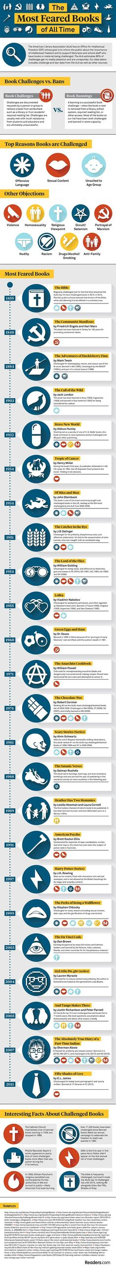 Next week is Banned Books Week. In this post, we share an infographic of the 24 most controversial books of all time. I Love Books, Books To Read, My Books, Prix Renaudot, Book Infographic, Book Challenge, Thriller Books, What To Read, Book Authors