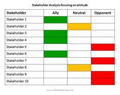 Stakeholder Swot  BPos    Stakeholder Management