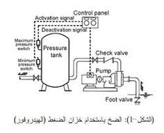 Well Pump Pipe Size | Typical Submersible System - Two Wire System ...