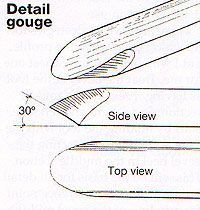 Detail Gouge, GUIDE TO GRINDING/SHARPENING GOUGES