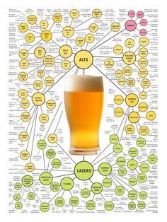 Beer Brewing Process, Home Brewing Beer, Brewing Recipes, Beer Recipes, Beer Tasting, Beer Bar, Flüssiges Gold, Mocktails For Kids, Craft Bier