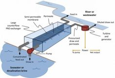 The power of salt: power generation from the meeting of river water and seawater
