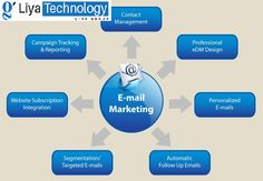 #Email marketing services will help you to increase the  flow of specific traffic and helps you to build your brand image .We provides leading e-mail marketing services which leads to maximum the return on your email marketing investment. #Liya_Technology_Private_Limited