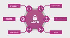 GDPR-privacy-principles