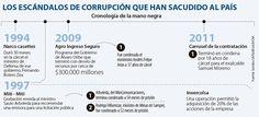 La corrupción que ha tenido el país en los últimos 30 años Thing 1, Cassette, Boarding Pass, Travel, Countries, Life, Viajes, Destinations, Traveling