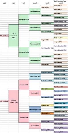 6 Generation Pedigree Chart   Family tree project   Family ...