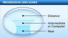 5cbadb469fa From Multifocal to Free Form Progressive Lenses – Chronology