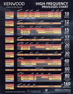 [IMG:Amateur Radio HF Band Plan]