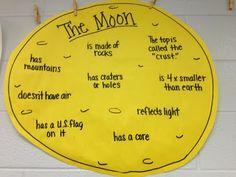 Moon Fact display