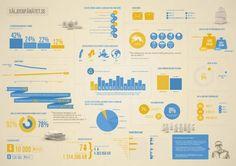 Swedish Postal Service e-commerce InfoGraphics - InfoGraphics HQ Marketing Automation, Inbound Marketing, Digital Marketing, Adele, Marketing Words, Information Design, Data Visualization, Print Design, Graphic Design