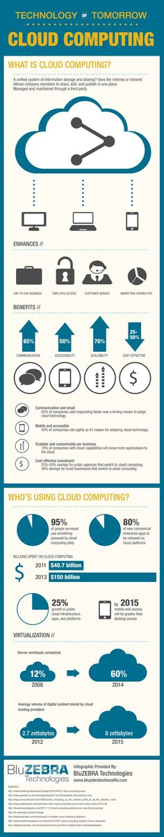 Technology of tomorrow: Cloud Computing #infografia #infographic