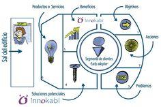 Lienzo de propuesta de valor lean marketing para startups @innokabi