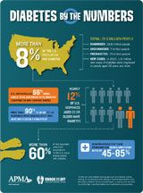 Diabetes by the Numbers Poster | APMA