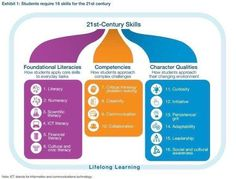 Image result for edtech social learning functional diagram