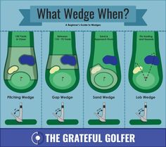 What Wedge and When
