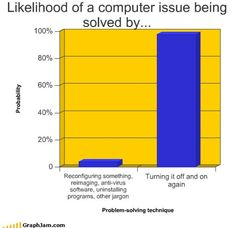 Graphic: Fixing Computer Problems - Which Solutions Work? Powerpoint Pictures, Computer Troubleshooting, Computer Problems, Joke Of The Day, Geek Humor, Story Of My Life, Problem Solving, Laugh Out Loud, Bar Chart