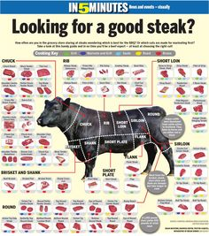 Beef Cuts Explained
