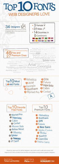 Le Top 10 des polices préférées des webdesigners