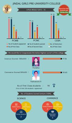 Jindal Girls Pre-University College - II PUC Result 2015-16 #JindalFoundation
