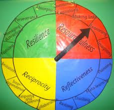 Image result for building learning powers