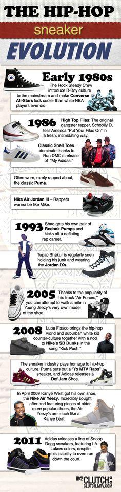 The HIP-HOP sneaker evolution. #infografia #infographic