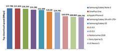 I 10 smartphone più veloci al mondo in quanto a trasferimento dati