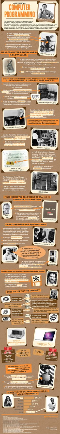 We are using computer and their programs regularly, however, we might not be aware of their history. Sharing knowledge about computer programming, here the basics of history behind coding and other things are presented in the graphical form. Computer Technology, Computer Science, Science And Technology, Computer Art, Computer Tips, Computer Lessons, Computer Programming Languages, C Programming, Python Programming