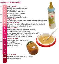 alimentation bebe - The Best Baby Recipes Little Babies, Baby Kids, Baby Cooking, Bebe Baby, Baby Milestones, First Baby, Kids Education, Baby Care, Kids And Parenting