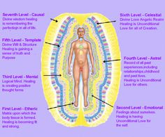 """What an open mind can learn: Merkaba, Energy Fields, Auras, Ascension, Chakras, Flower/etc of life & """"your bubble"""""""