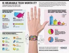 Is wearable tech worth it? - ISACA