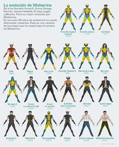 La evolución de #Wolverine http://publimx.mx/16n091C