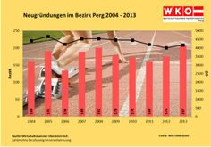 207 neue Betriebe im Bezirk Perg - http://austria24.tv/featured/207-neue-betriebe-im-bezirk-perg/