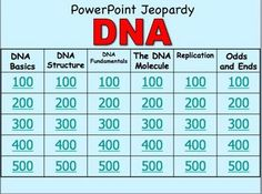 My students love to review using this Jeopardy Powerpoint review game format. I have found that my students pay far greater attention to the review when it is in a competitive game format.    This product is a bundle of three review games:  Game 1: DNA and Replication  Game 2: RNA and Transcription  Game 3: Translation and Protein Synthesis