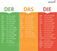 Der Das Die (The) in masculine, femine, and neutral. German for beginners. Der Das Die (The) in masculine, femine, and neutral. German for beginners. Study German, German English, Learn German, Learn English, Learn French, German Language Learning, Language Study, Language Lessons, Language Quotes