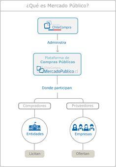 Imagen de infografía explicativa sobre qué es Mercado Público