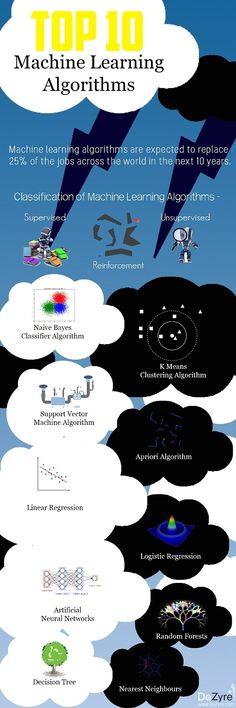 Top Ten Machine Learning Algorithms Infographic #Infographics