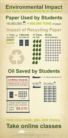 Environmental Impact: How Higher Learning Affects the Environment #infographics