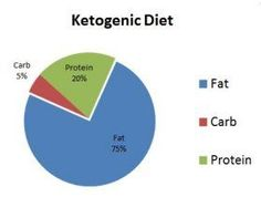 Ketogenic Diet Plan is a low carb diet, and the plan is to achieve a state called ketosis where the body cells burn fragments of fats called ketones instead of glucose for fuel. If your serious about losing some weight, give this article a read! It has produced nothing but results!
