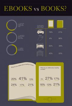 Ebooks VS books - infographic by Sally Thompson, via Behance