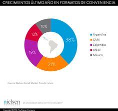 Retail latinoamerica