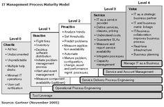 IT Managerment Process Maturity Model