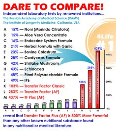Dare to Compare..... Transfer Factor is the Most effective Immune Supportive Molecules Known to science.  www.4lifeindia.weebly.com Call +91-9928366030