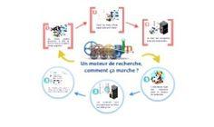Moteur de recherche | Etudions Google