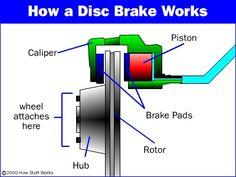 how disc brakes work pinterest diagram cars and car stuff rh pinterest com disk brake assembly diagram disk brake parts diagram