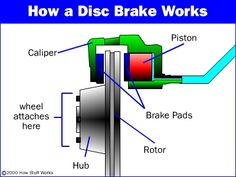 This diagram shows a car's full disc brake assembly with the rotor ...