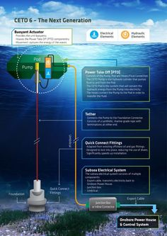 How The CETO Buoy Could Provide Zero-Emission Water And Power To 50% Of The World's Population