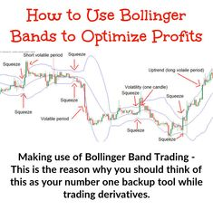Bollinger Band trading when implemented effectively, makes the most of the implied volatility in options in order to extract a much better profit from the trade. Implied Volatility, Bollinger Bands, Put Option, Rule Of Thumb, Stock Charts, Moving Average, Content Page, Price Chart