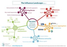 The Influence Landscape framework (Beta) - Trends in the Living Networks